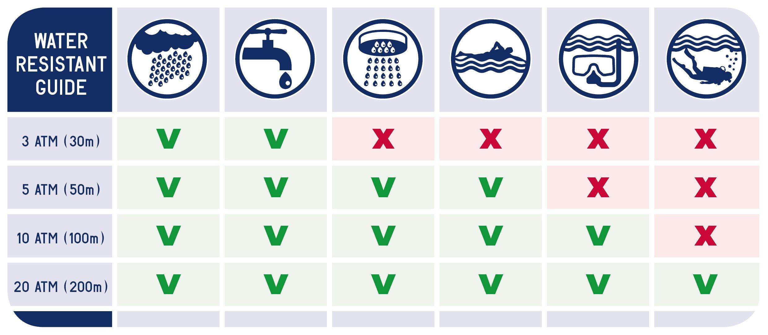 Памятка о водонепроницаемости наручных часов